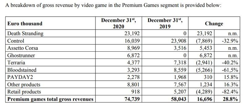 Control принесла 40 миллионов евро, PC-версия Death Stranding — 23 миллиона