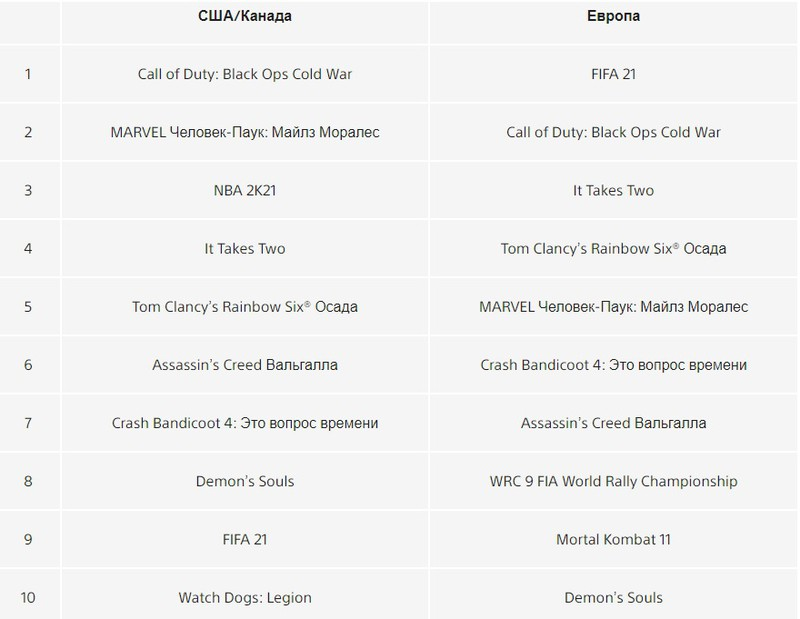 It Takes Two и Black Ops Cold War стали самыми загружаемыми играми марта в PS Store