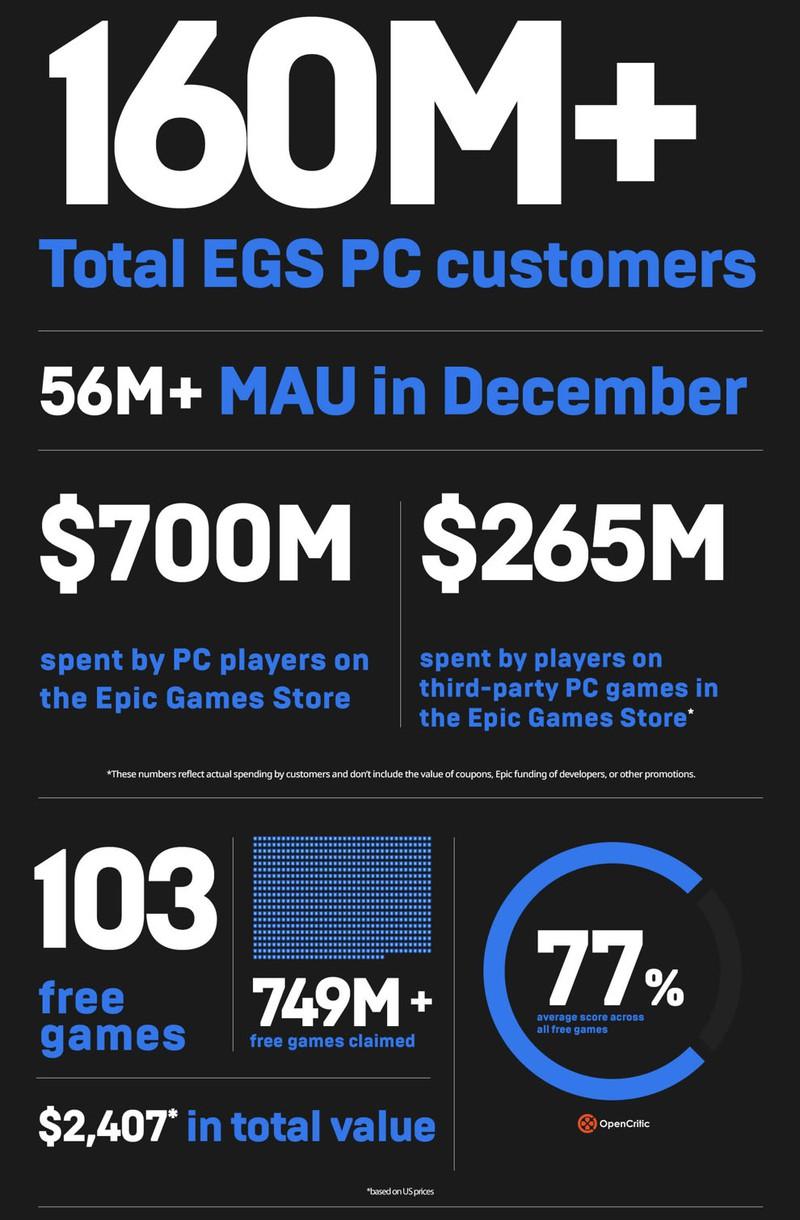Тим Суини доволен успехами Epic Games Store
