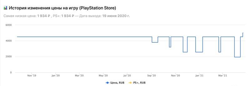 The Last of Us 2 подорожала до 4999 рублей
