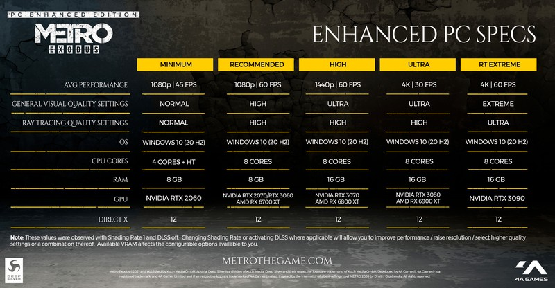 Metro Exodus Enhanced Edition выйдет на PC 6 мая