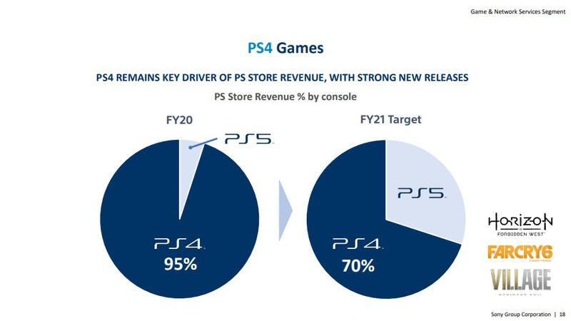 На долю PS5 пришлось всего 5% доходов от PS Store