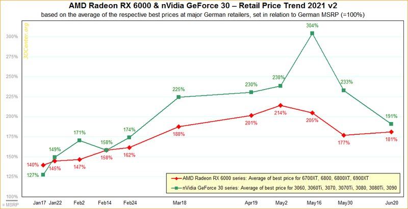 Цены на видеокарты от Nvidia упали до 190% от их рыночной стоимости