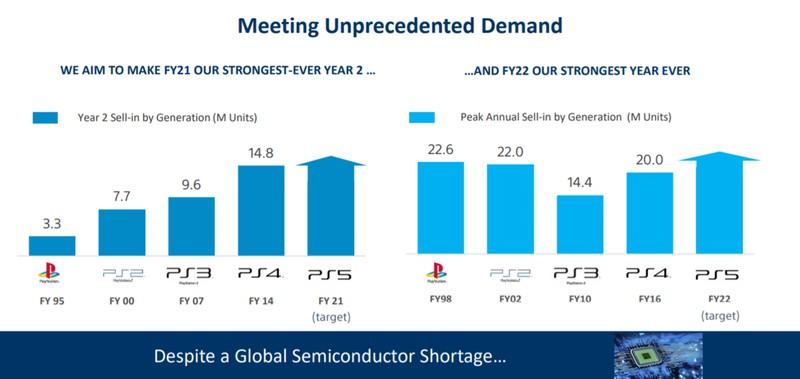 Sony планирует выпускать более 22 миллионов PS5 ежегодно