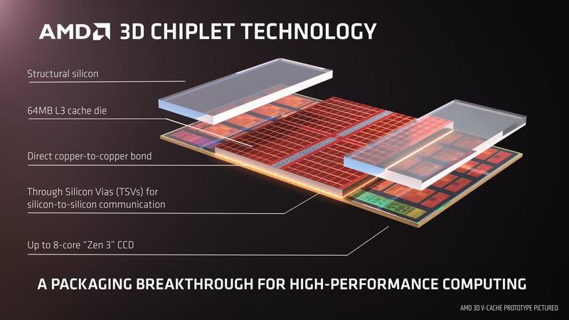 Слух: Графический флагман AMD на RDNA 3 может получить в 3 раза больше ядер, чем RX 6900 XT